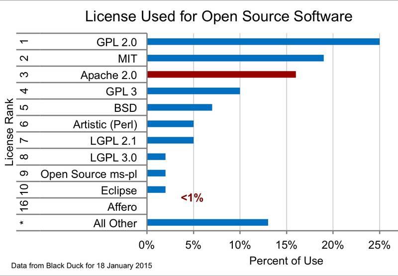 Giấy phép nguồn mở Open Source Licenses