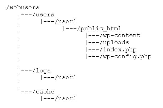 Thiết lập SELinux cho máy chủ web Apache
